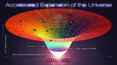 20120518045842!Lambda-Cold_Dark_Matter,_Accelerated_Expansion_of_the_Universe,_Big_Bang-Inflation