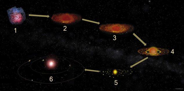 solarsystemhistory