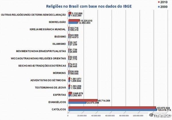 religioesbr