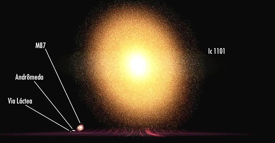 http://imguol.com/c/noticias/2015/03/20/a-maior-galaxia-conhecida-ic1101-e-60-vezes-maior-que-a-via-lactea-1426879915257_956x500.jpg