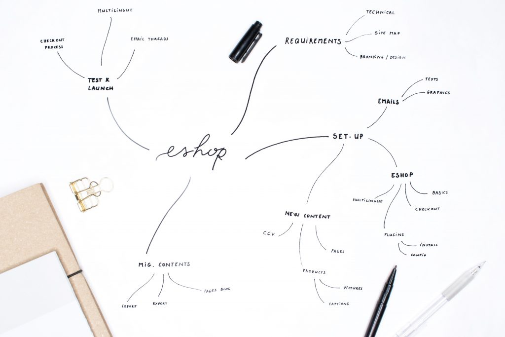 The ultimate mindmapping guide to plan (almost) everything