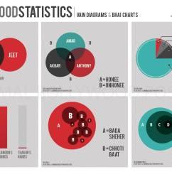 Statistical Analysis Graphs And Diagrams 2016 Hyundai Sonata Stereo Wiring Diagram Bollywood Statistics Vain Bhai Charts