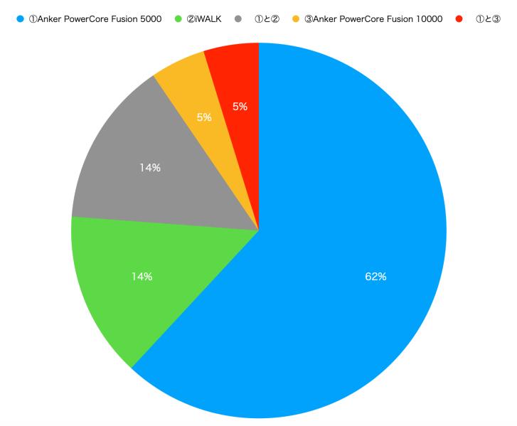 ミニマリストが使うモバイルバッテリーの統計