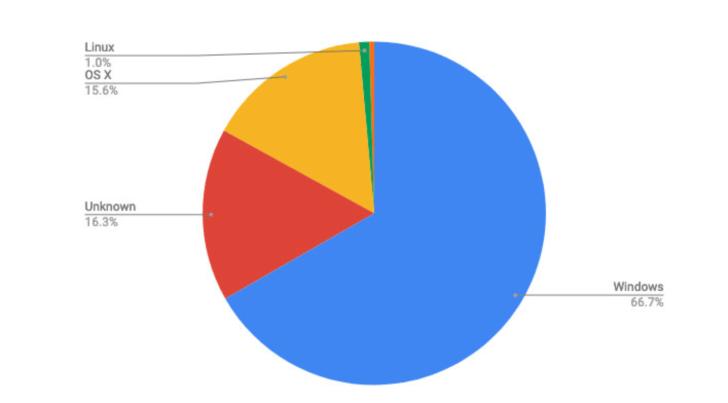 パソコン・PCのデータ