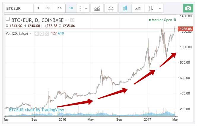 možete li zaraditi od bitcoina na robinhoodu opcije trgovanja samo bitcoinima