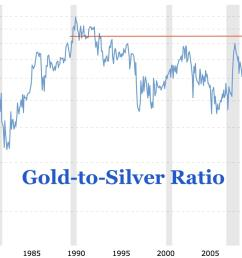 in the past the gold to silver ratio spiked higher during times of economic instability or recession see grey shaded areas this makes sense as gold is  [ 1638 x 1020 Pixel ]