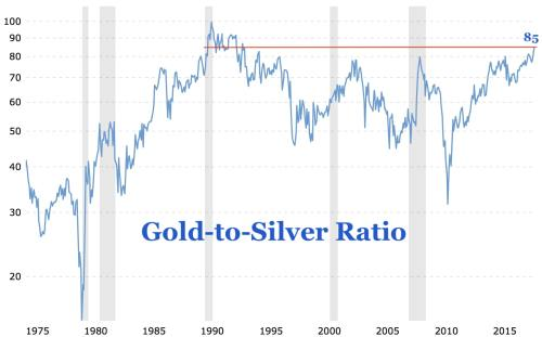 small resolution of in the past the gold to silver ratio spiked higher during times of economic instability or recession see grey shaded areas this makes sense as gold is
