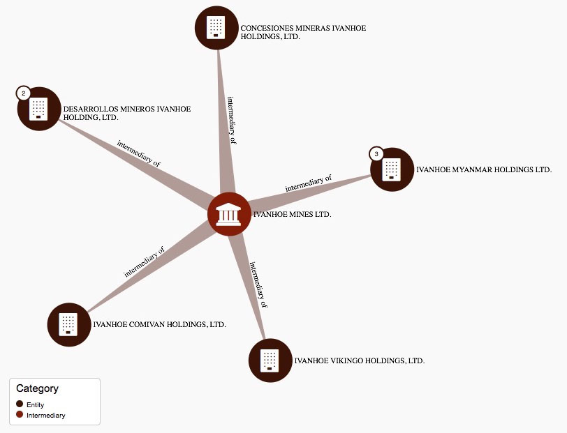 Ivanhoe Mines offshore holdings