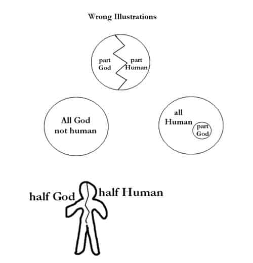 wrong-ideas-about-the-trinity