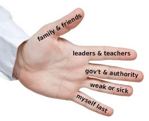 Five fingers prayer method for children