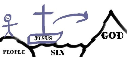 Gospel Illustration Using a Boat