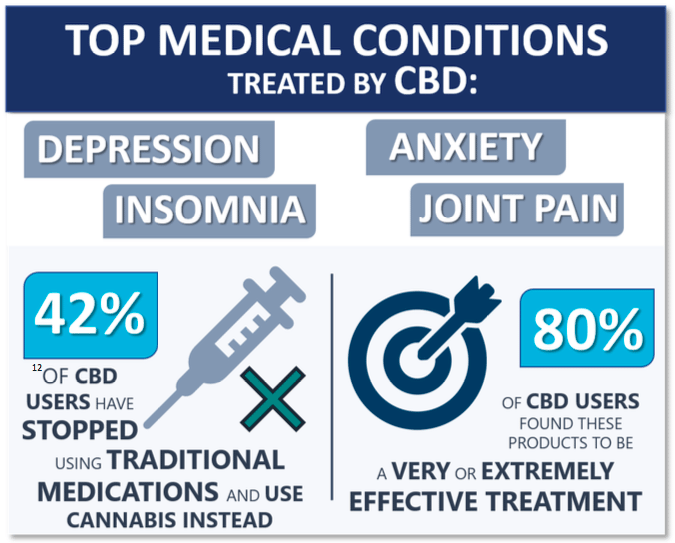 top medical conditions treaded by cbd