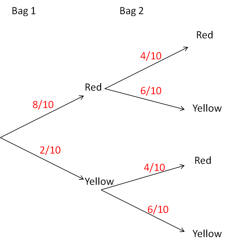 Probability tree diagram worksheet and answers pdf