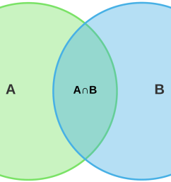 however when most of us encounter venn diagrams they are being used to depict a specific simple concept the overlap between two populations  [ 1728 x 1069 Pixel ]