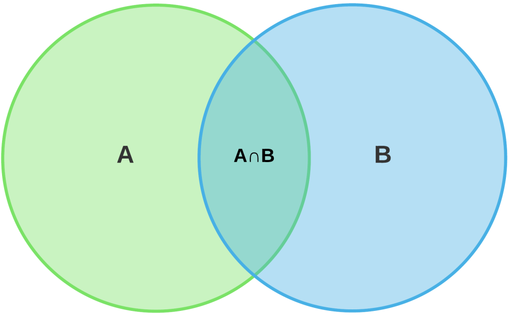 medium resolution of however when most of us encounter venn diagrams they are being used to depict a specific simple concept the overlap between two populations
