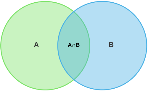 small resolution of however when most of us encounter venn diagrams they are being used to depict a specific simple concept the overlap between two populations