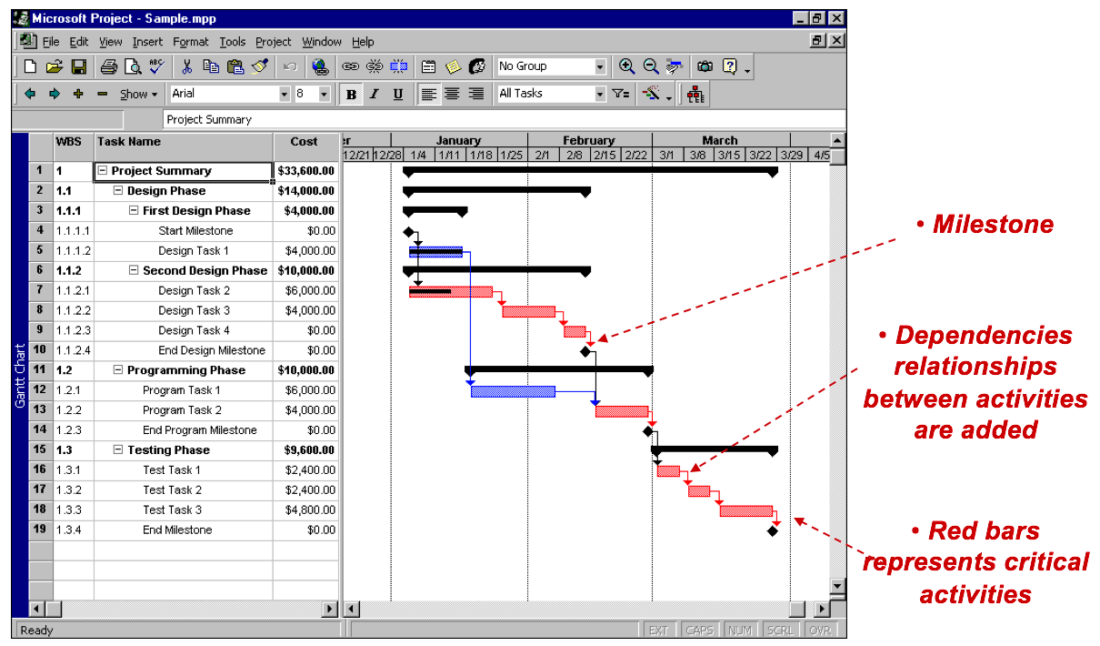 hight resolution of gantt chart with cpm