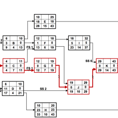 Critical Path Network Diagram Example Sony Cdx Gt32w Wiring  Minjian 39s Blog