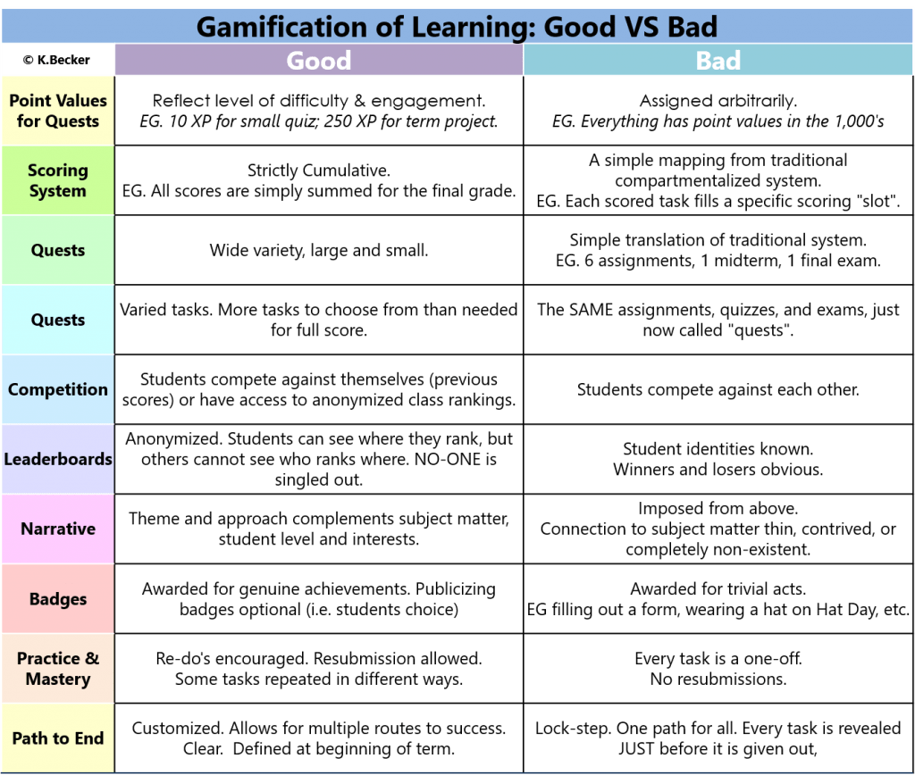 Evolution Of The Good Vs Bad Gamification Chart Part