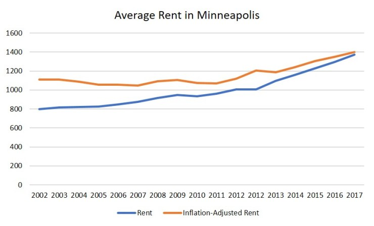 Average Rent