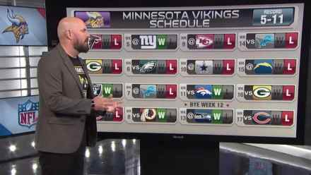 Apparently, Vikings Are Going to Suck in 2019 and Wave Goodbye to Cousins After