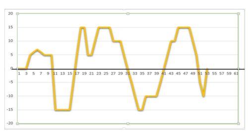 私の自信の時系列グラフ
