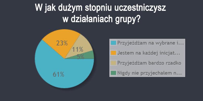 19 ankieta 3