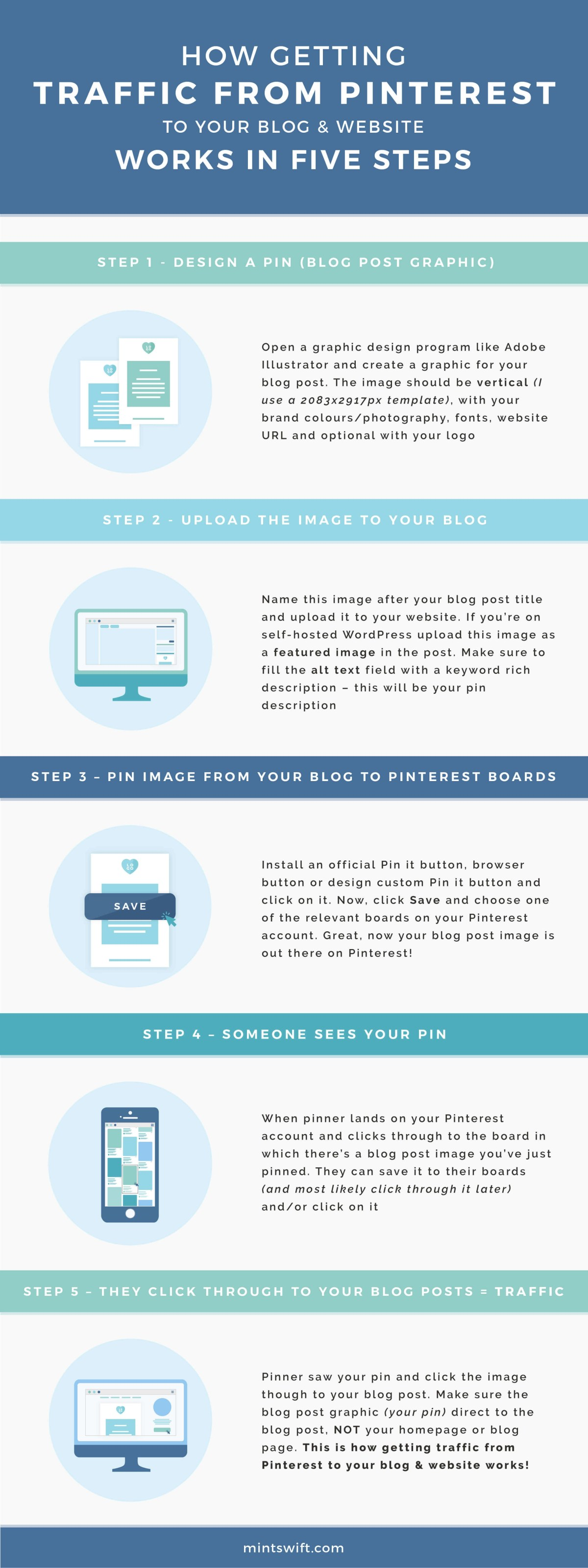 How getting traffic from Pinterest to your blog and website works in five steps - infographic by MintSwift