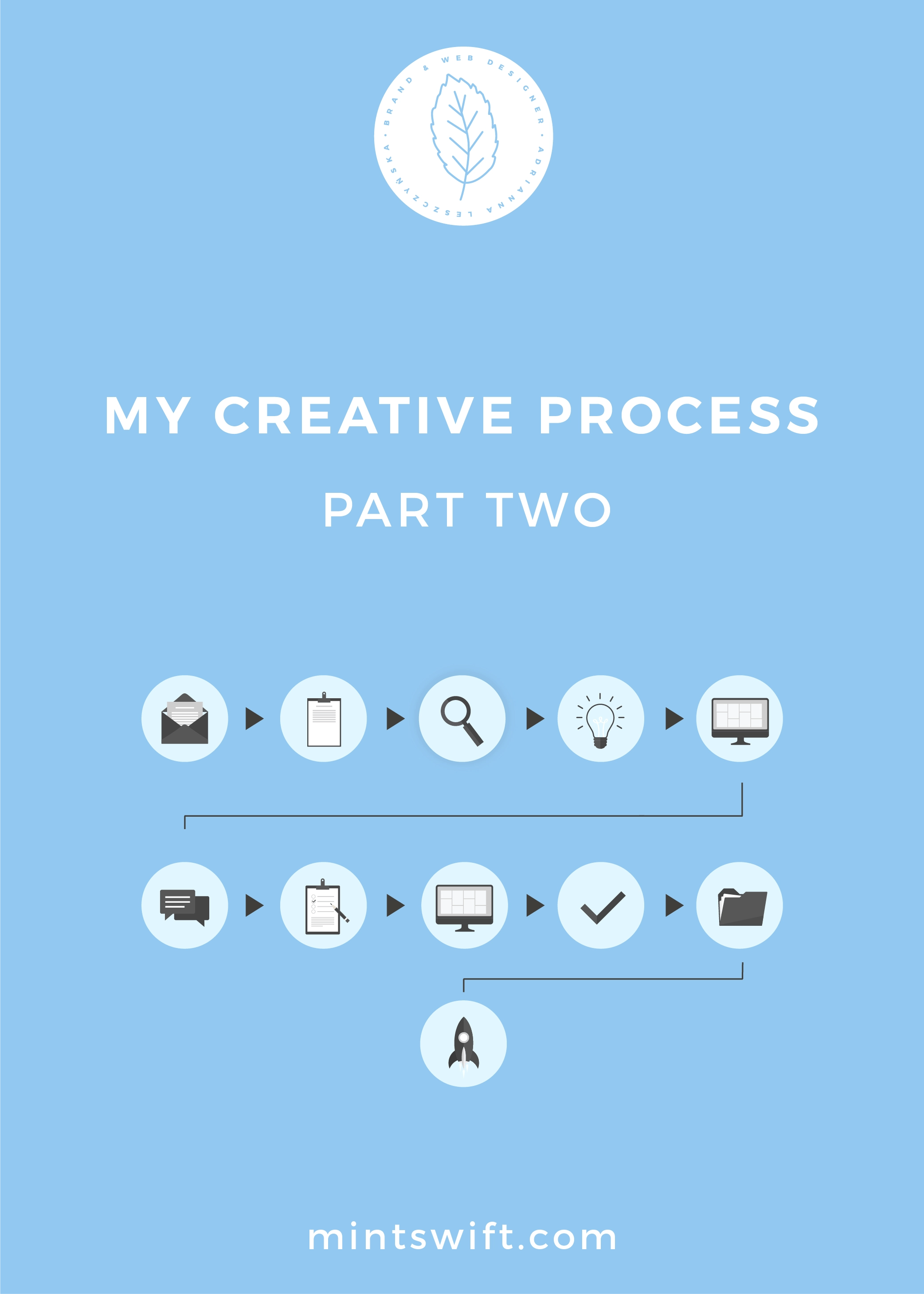 My Creative Process Part Two - MintSwift