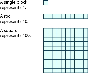 """An image with three items. The first item is a single block with the label """"A single block represents 1"""". The second item is a horizontal rod consisting of 10 blocks, with the label """"A rod represents 10"""". The third item is a square consisting of 100 blocks, with the label """"A square represents 100"""". The square is 10 blocks tall and 10 blocks wide."""