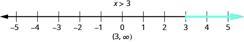 """The figure shows the inquality, x is greater than 3, graphed on a number line from negative 5 to 5. There is shading that starts at 3 and extends to numbers to its right. The solution for the inequality is written in interval notation. It is the interval from 3 to infinity, not including 3."""""""