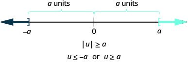 The figure is a number line with negative a, 0, and a displayed. There is a right bracket at negative a that has shading to its left and a left bracket at a with shading to its right. The distance between negative a and 0 is given as a units and the distance between a and 0 is given as a units. It illustrates that if the absolute value of u is greater than or equal to a, then u is less than or equal to negative a or u is greater than or equal to a.