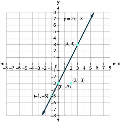 This figure shows the graph of the linear equation y plus 2 x minus 3 and some points graphed on the x y-coordinate plane. The x and y-axes run from negative 10 to 10. The line has arrows on both ends and goes through the points (negative 1, negative 5), (0, negative 3), and (3, 3). The point (2, negative 3) is also plotted but not on the line.