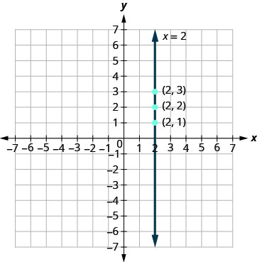 The figure shows the graph of a straight vertical line on the x y-coordinate plane. The x and y axes run from negative 7 to 7. The points (2, 1), (2, 2), and (2, 3) are plotted. The line goes through the three points and has arrows on both ends. The line is labeled x plus 2.