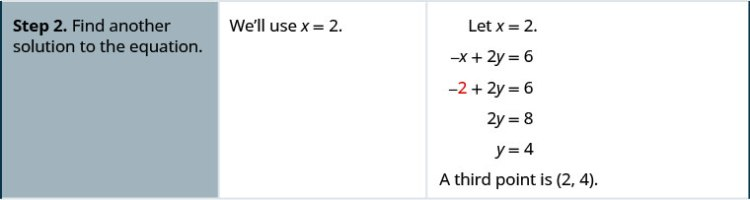Step 2 is to find another solution to the equation. We'll use x plus 2. The equation negative x plus 2 y plus 6 becomes negative 2 plus 2 y plus 6. This simplifies to 2 y plus 8. This is equivalent to y plus 4. The third point is (2, 4).