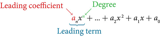 A polynomial reading: a sub n times x to the nth power plus and so on plus a sub 2 times x squared plus a sub one times x plus a subzero is shown. The a in the term a sub n is labeled: leading coefficient. The n in the term x to the nth power is labeled: degree. Finally, the entire term is labeled as: Leading term.