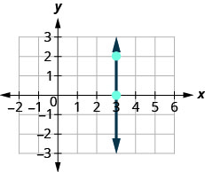 The figure then shows the graph of a straight line on the x y-coordinate plane. The x-axis runs from negative 2 to 6. The y-axis runs from negative 3 to 3. The line goes through the points (3, 0) and (3, 2). What is the rise? The rise is 2. What is the run? The run is 0. What is the slope? m equals rise divided by run. m equals 2 divided by 0.