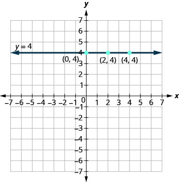 The figure shows the graph of a straight horizontal line on the x y-coordinate plane. The x and y axes run from negative 7 to 7. The points (0, 4), (2, 4), and (4, 4) are plotted. The line goes through the three points and has arrows on both ends. The line is labeled y plus 4.