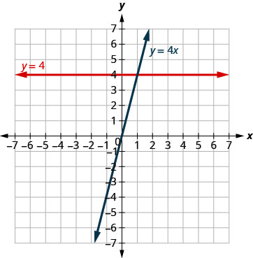 The figure shows the graphs of a straight horizontal line and a straight slanted line on the same x y-coordinate plane. The x and y axes run from negative 7 to 7. The horizontal line goes through the points (0, 4), (1, 4), and (2,4) and is labeled y plus 4. The slanted line goes through the points (0, 0), (1, 4), and (2, 8) and is labeled y plus 4 x.