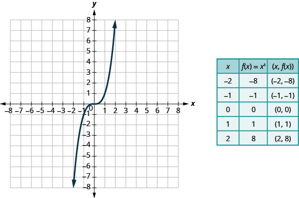 This figure has a curved line graphed on the x y-coordinate plane. The x-axis runs from negative 4 to 4. The y-axis runs from negative 4 to 4. The curved line goes through the points (negative 2, negative 8), (negative 1, negative 1), (0, 0), (1, 1), and (2, 8). Next to the graph is a table. The table has 6 rows and 3 columns. The first row is a header row with the headers x, f of x equalsx cubed, and (x, f of x). The second row has the coordinates negative 2, negative 8, and (negative 2, negative 8). The third row has the coordinates negative 1, negative 1, and (negative 1, negative 1). The fourth row has the coordinates 0, 0, and (0, 0). The fifth row has the coordinates 1, 1, and (1, 1). The sixth row has the coordinates 2, 8, and (2, 8).