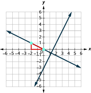 This figure has a graph of two perpendicular straight lines on the x y-coordinate plane. The x and y-axes run from negative 8 to 8. The first line goes through the points (0, negative 3), (1, negative 1), and (2, 1). The points (negative 2, 1) and (0, 0) are plotted. A right triangle is drawn connecting the points (negative 2, 1), (negative 2, 0), and (0, 0). The second line goes through the points (negative 2, 1) and (0, 0).