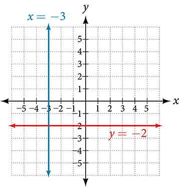 Coordinate plane with the x-axis ranging from negative 5 to 5 and the y-axis ranging from negative 5 to 5.  The function y = negative 2, a horizontal line, and the line x = negative 3, a vertical line, are plotted.