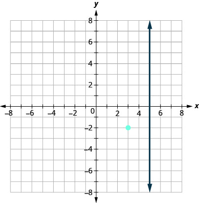 This figure has a graph of a straight vertical line and a point on the x y-coordinate plane. The x and y-axes run from negative 8 to 8. The line goes through the points (5, 0), (5, 1), and (5, 2). The point (3, negative 2) is plotted. The line does not go through the point (3, negative 2).