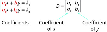 The equations are a1x plus b1y equals k1 and a2x plus b2y equals k2. Here, a1, a2, b1, b2 are coefficients. The determinant is D with row 1: a1, b1 and row 2: a2, b2. Column 1 has coefficients of x and column 2 has coefficients of