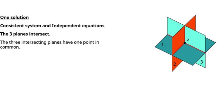 This figure shows three intersecting planes with one point in common. It is labeled Consistent system and Independent equations.