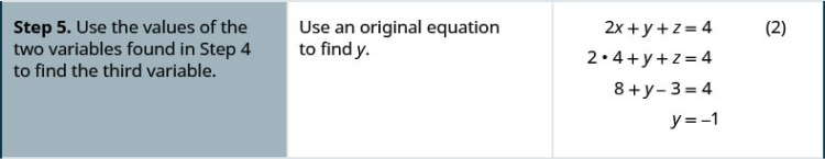 Step 5 is to use the values of the two variables found in step 4 to find the third variable. Substituting values of x and z in one of the original equations, we get y equal to minus 1.