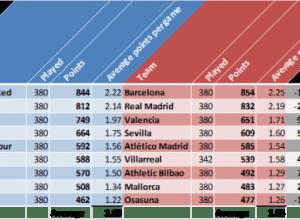 Premier League v La Liga