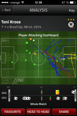 Kroos - attacking dashboard in Brazil v Germany, World Cup 2014, stats zone powered by Opta