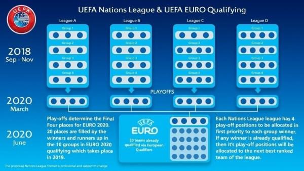 UEFA Nations League Euro2020