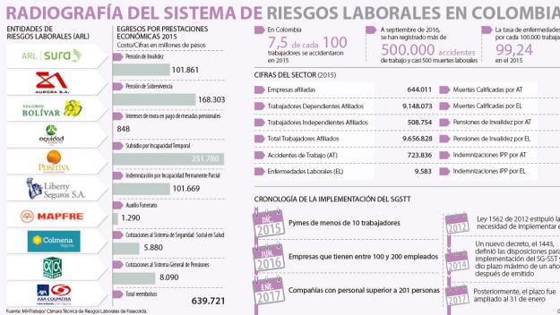 Seguridad laboral sigue en el limbo